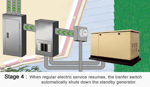 Standby Power Generators Accu Temp Heating And Cooling